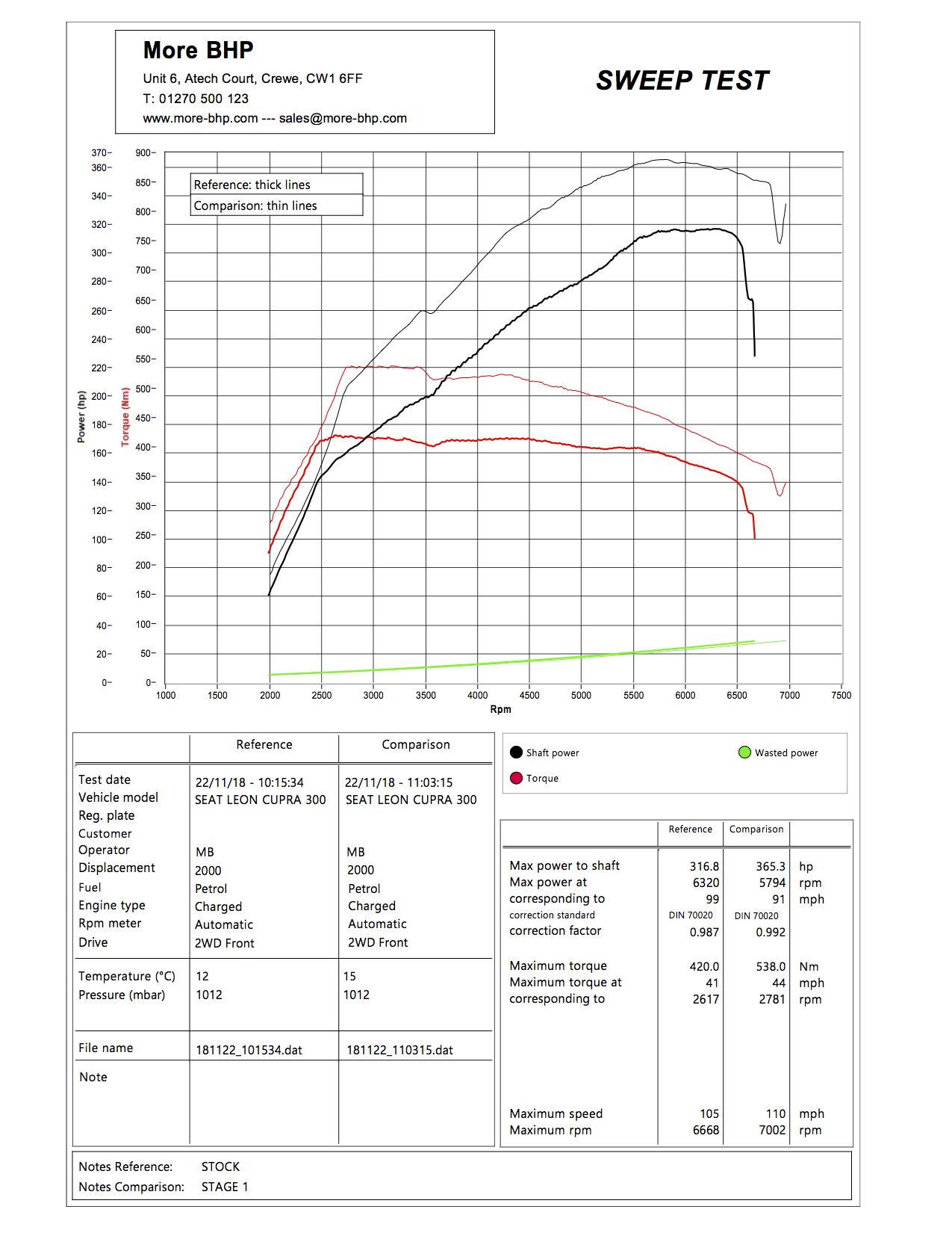 Seat Leon Cupra 300 Remap, 2 0TSI Stage 1 Custom Tuning by MoreBHP